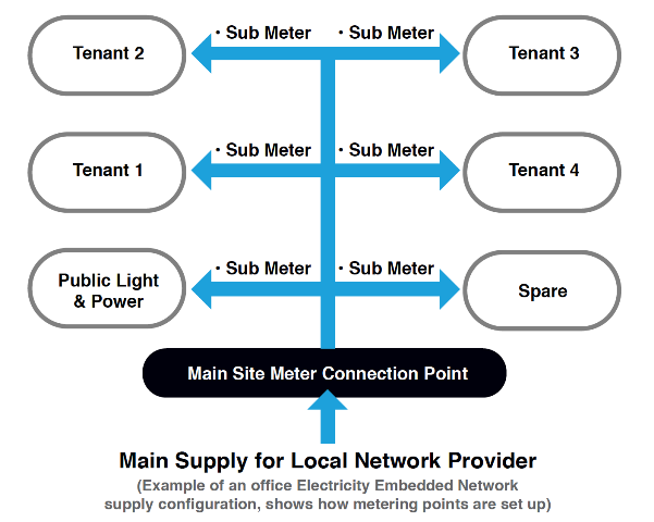 Interval Metering for additional tenants